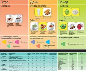 Описание меню трёх этапов программы