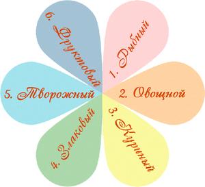Диета Шесть Лепестков Отзывы И Результаты Меню