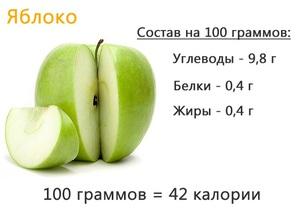 Калорийность яблок на 100 грамм