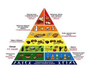 Правильное питание для снижения холестерина - пирамида продуктов.