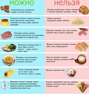 Какие продукты рекомендованы, а какие - под запретом. Диета 5