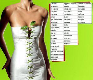 продукты с отрицательной чтобы похудеть фото