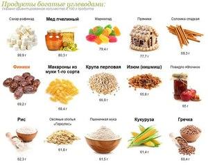 Какие продукты употреблять для худеющих