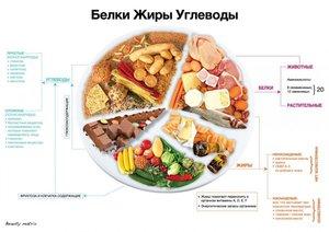 Какие продукты содержат жиры список