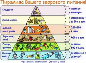 Правильное питание - что и когда кушать