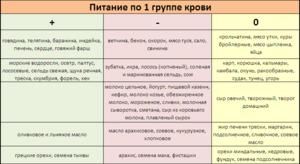 Диета по группе крови для женщин  меню на каждый день, таблица ... 059a451b85d