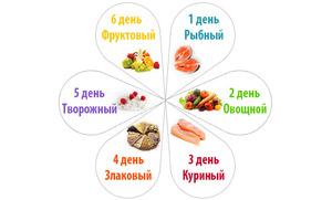 Диетический ужин для похудения рецепты на скорую руку