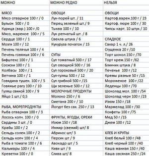 Кремлевская диета: основы, этапы, таблица баллов и меню на неделю.
