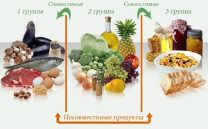 Особенности соблюдения диеты