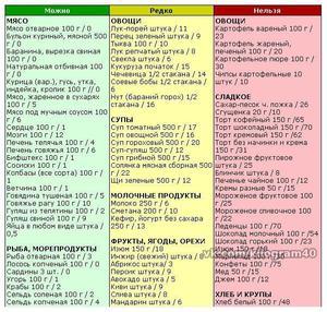 Список продуктов на чередовании по дюкану