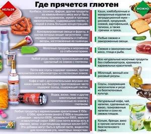 Спикок разрешимых продуктов