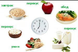 Правила дробного питания для похудения  принципы, меню на неделю ... 3e73a1989d4