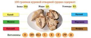 Калорийность отварной куриной грудки