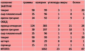 Сколько килокалорий в день должен употреблять человек