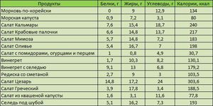 Посчитать калорийность готового блюда калькулятор калорийности