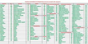 Рецепты с отрицательной калорийностью