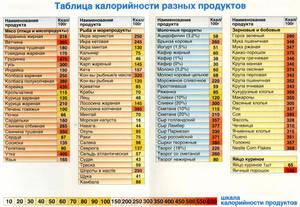 926978b49b37 Расчет калорийности продуктов для похудения  составление меню ...