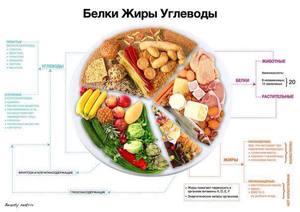 Какие диеты эффективные для похудения