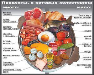 Рацион для снижения холестерина - наглядная таблица